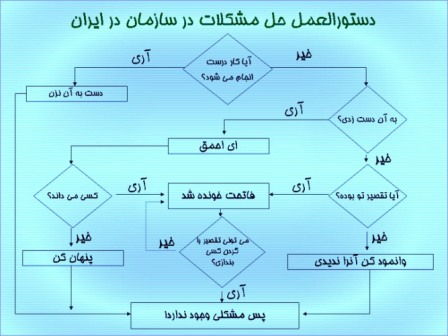 دستورالعمل حل مشکلات در سازمان در ایران